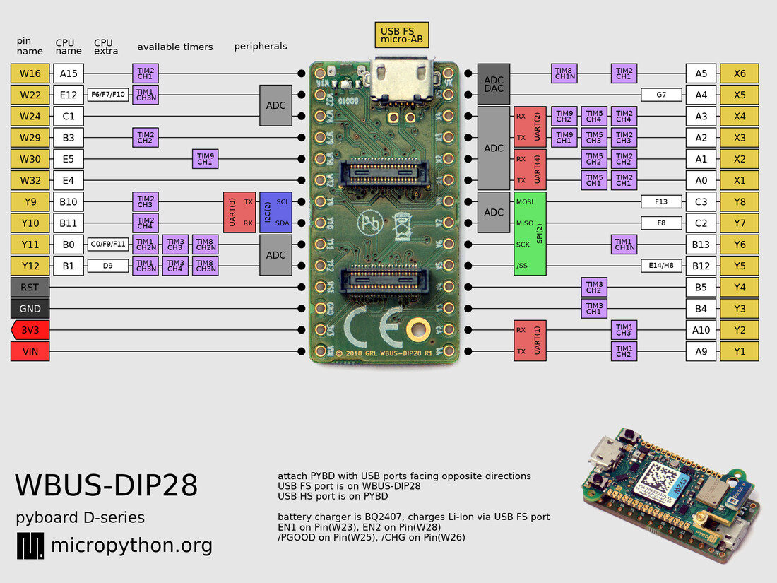 WBUS-DIP28